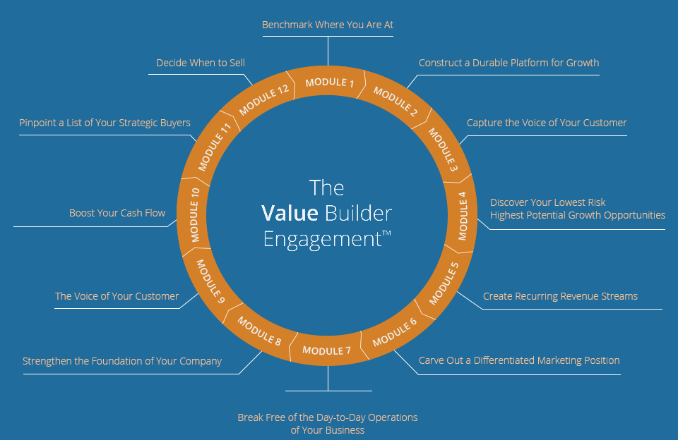 Video about leveraging The Value Builder System™